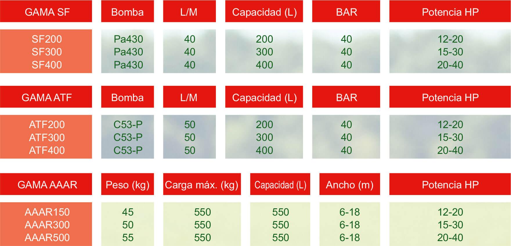 Sulfatadores y atomizadoras para minitractores