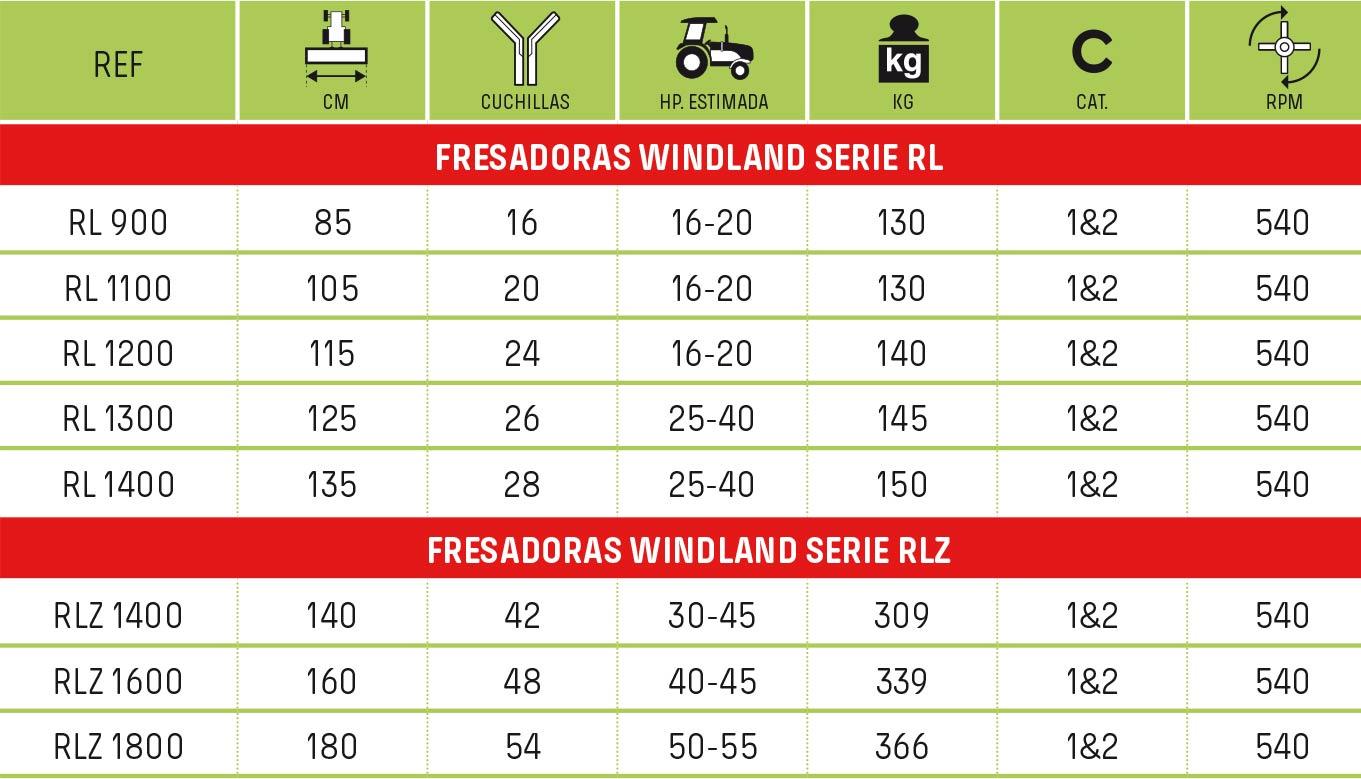 tabla-fresadoras-windland