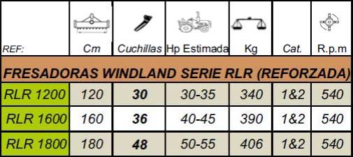 Fresadoras Serie RLR
